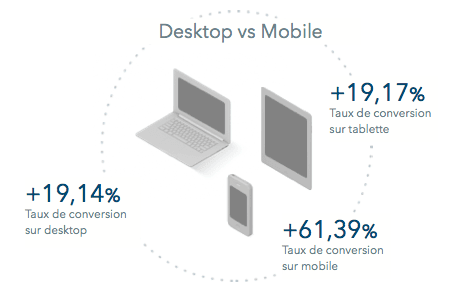 tx conversion desktop vs mobile