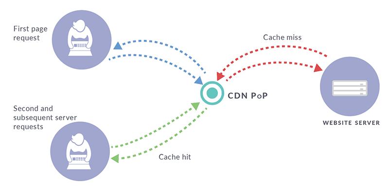 Cache hit vs cache miss