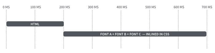 Téléchargement de fonts inlinées en séquence