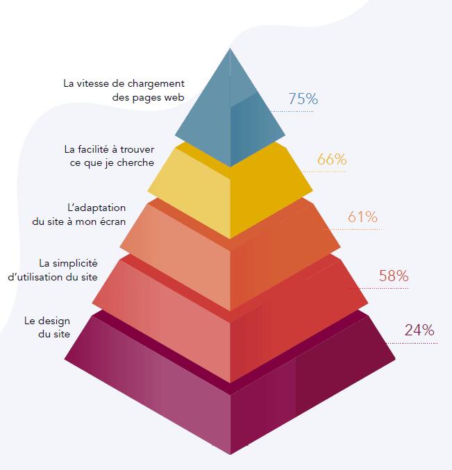 Pyramide UX web performance loading time