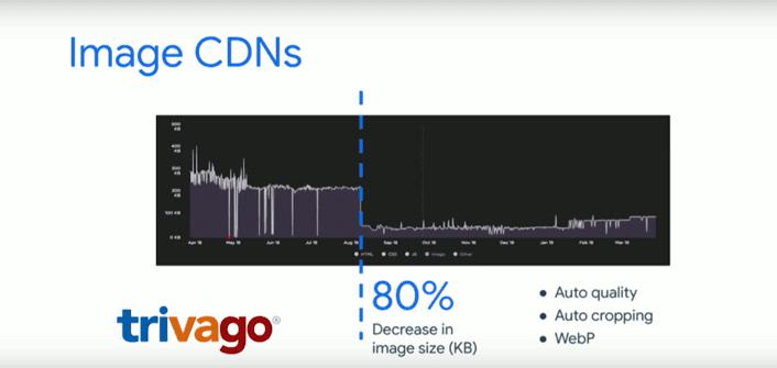Impact CDN web performance compression des images