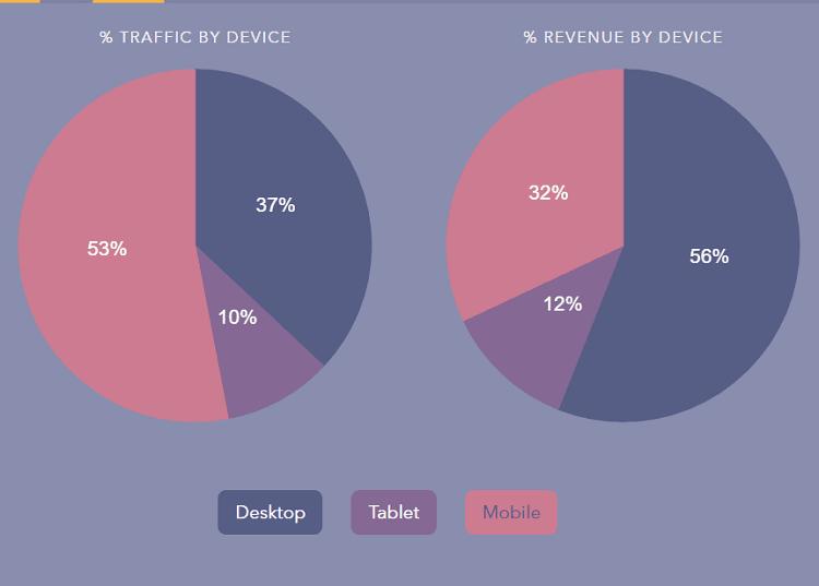 https://www.fasterize.com/wp-content/uploads/2020/04/e-commerce-trafic-mobile-desktop.png