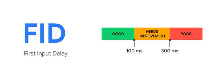 Core Web Vitals Google : First Input Delay (FID)