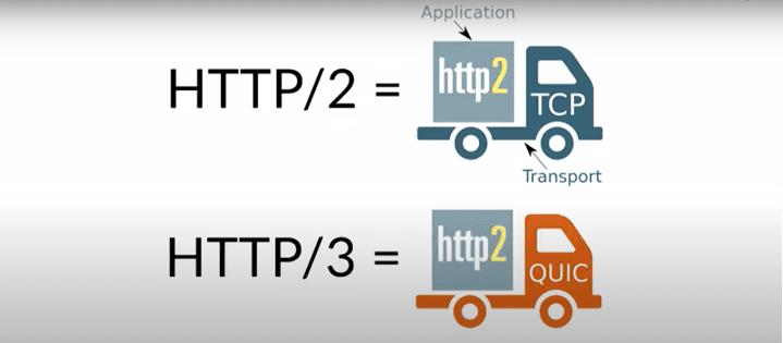 Protocole de transport HTTP/3